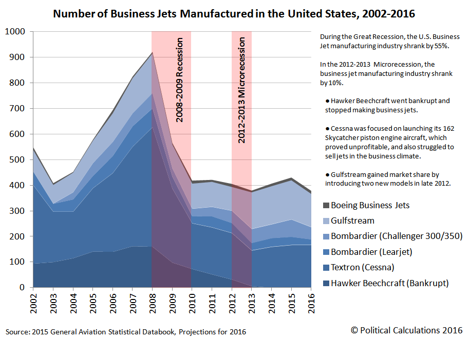 Number of Business Jets Manufactured in the U.S., 2002-2015, with 2016 Projected