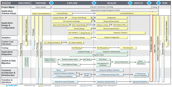 SAP Activate – Discover Phase: from theory to practice - Acorel