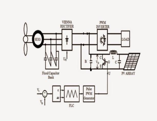 ASOKA TECHNOLOGIES : Wind driven Induction Generator with