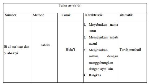 Metodologi Penulisan Tafsir As-Sa'di
