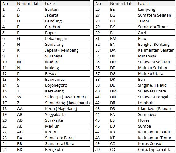 Daftar Nomor Plat Kendaraan Bermotor Indonesia