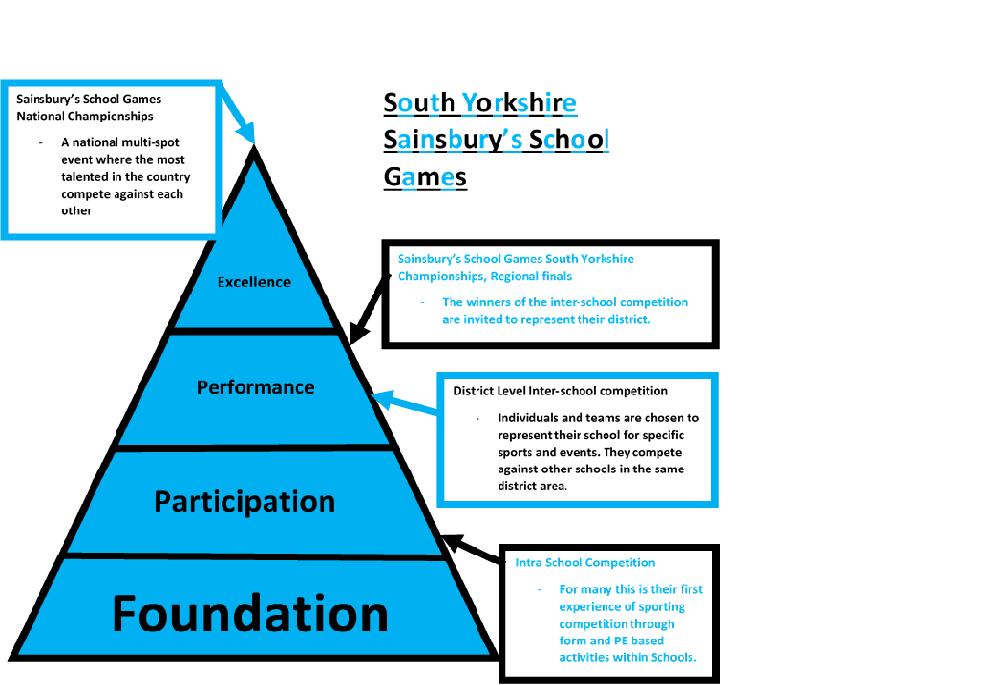 Sport for social development