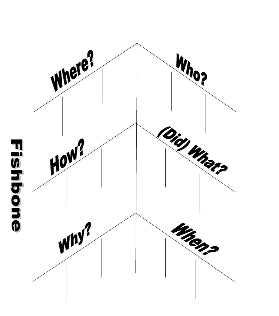looking for a simple graphic organizer for an event tired of the same ole same ole graphic organizers have you ever tried a fishbone  [ 896 x 1015 Pixel ]