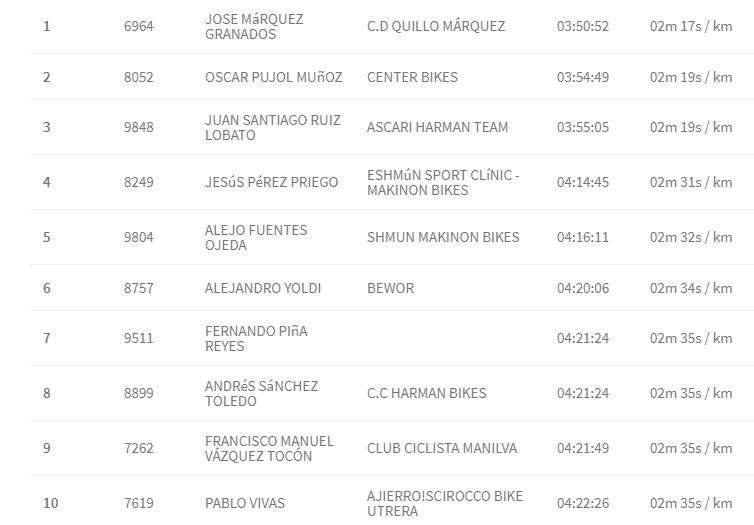 clasificacion 101 km ronda 2019 mtb