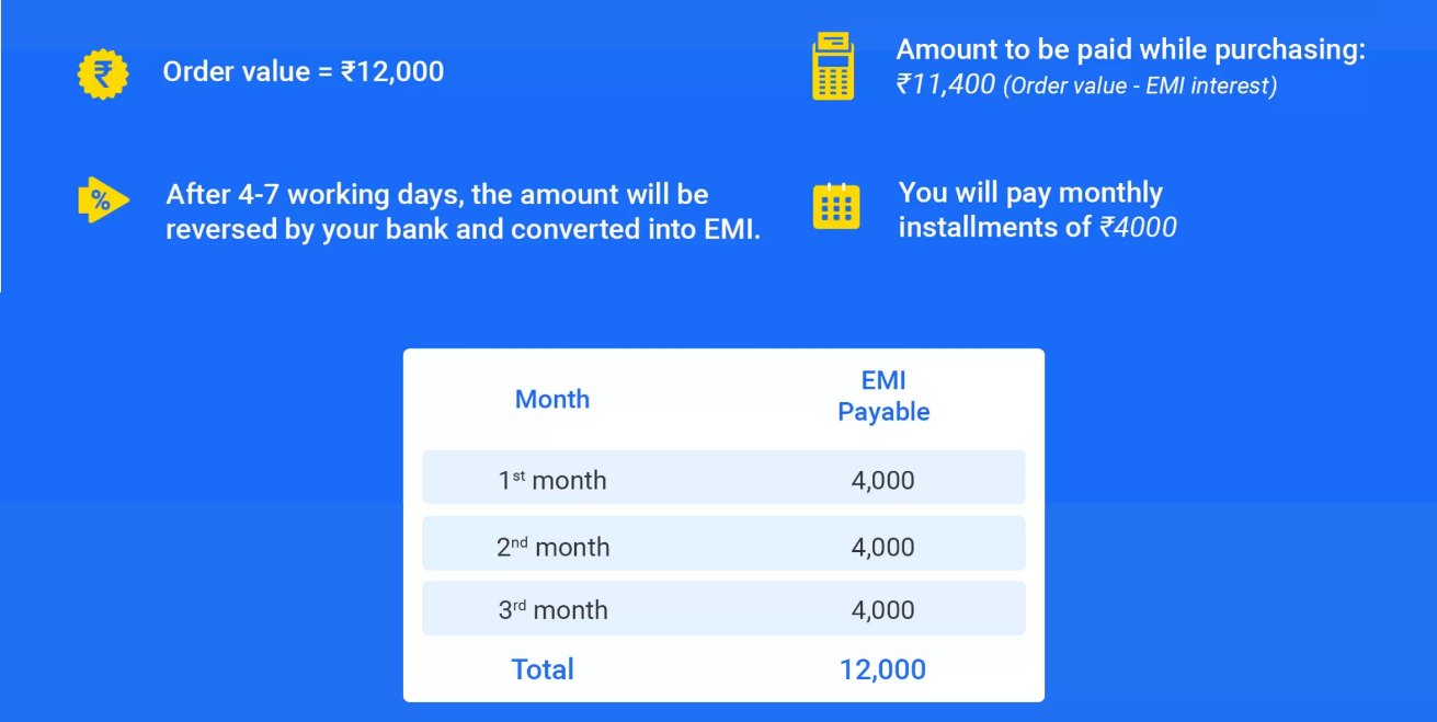 How does Flipkart No Cost EMI work?