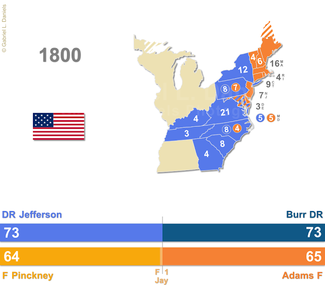 United States of America presidential election of 1800