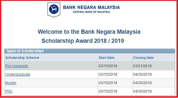 Biasiswa Bank Negara sistem permohonan online