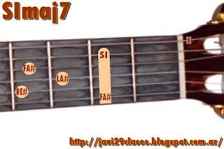 SImaj7 Acorde de guitarra
