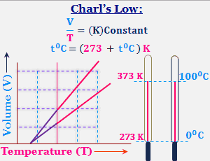 Boyle's and Charl's Low with derivation and Graphical Representation.