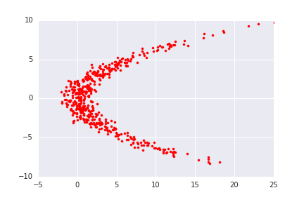 Eric Jang: Normalizing Flows Tutorial, Part 1: Distributions and