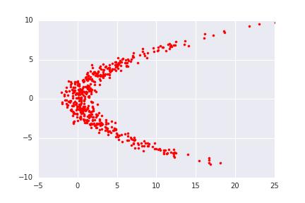 Eric Jang: Normalizing Flows Tutorial, Part 1: Distributions