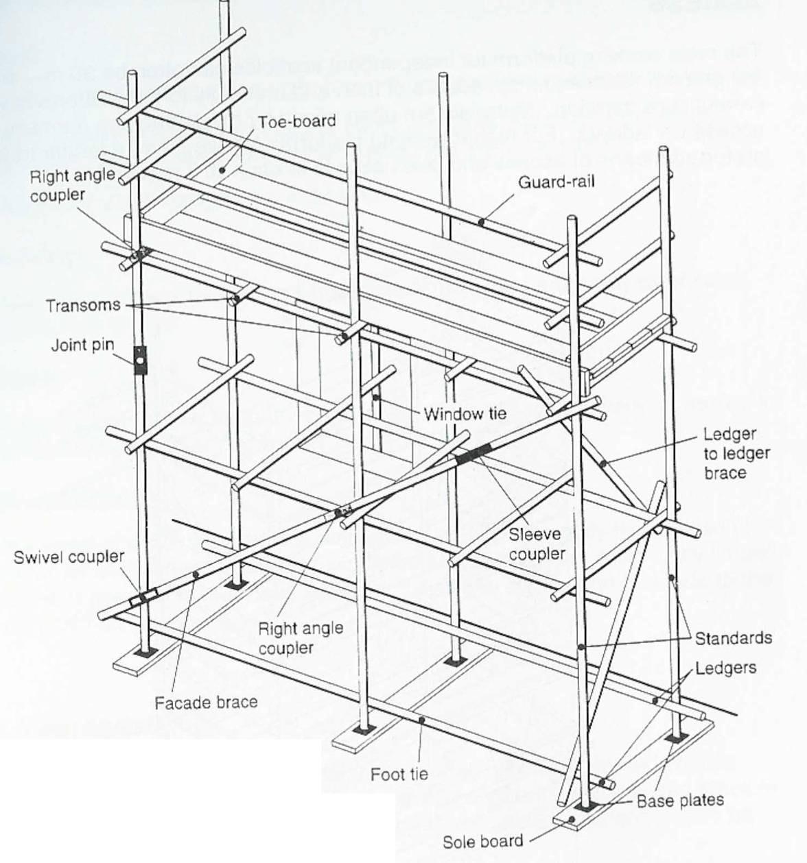 Basics Of Working Safely Basics Of Scaffolding