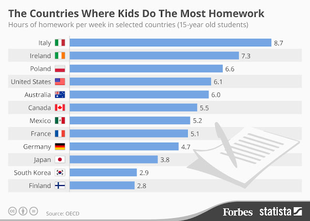 The Countries Where Kids do Most Homework :(