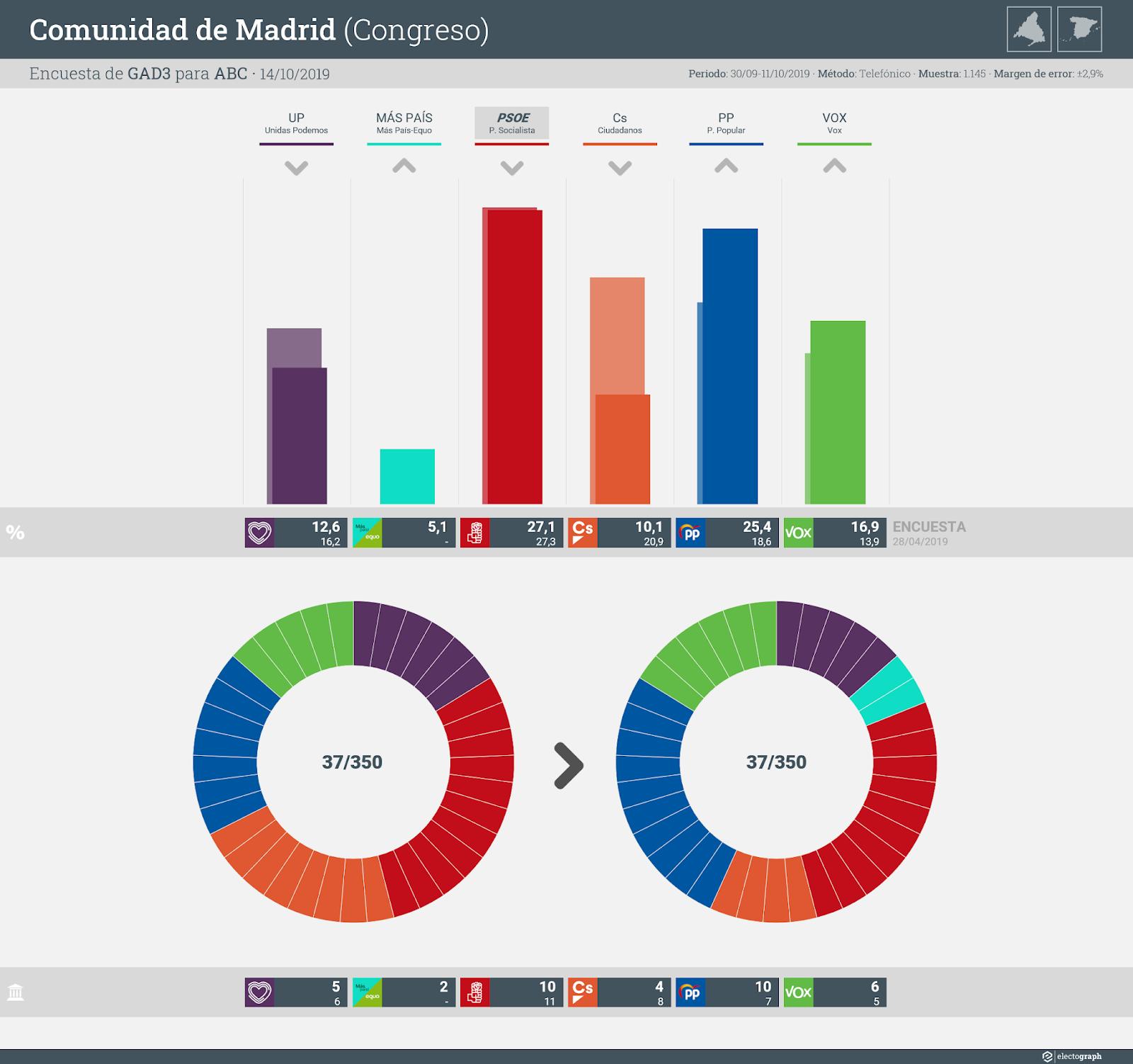 Gráfico de la encuesta para elecciones generales en la Comunidad de Madrid realizada por GAD3 para ABC, 14 de octubre de 2019
