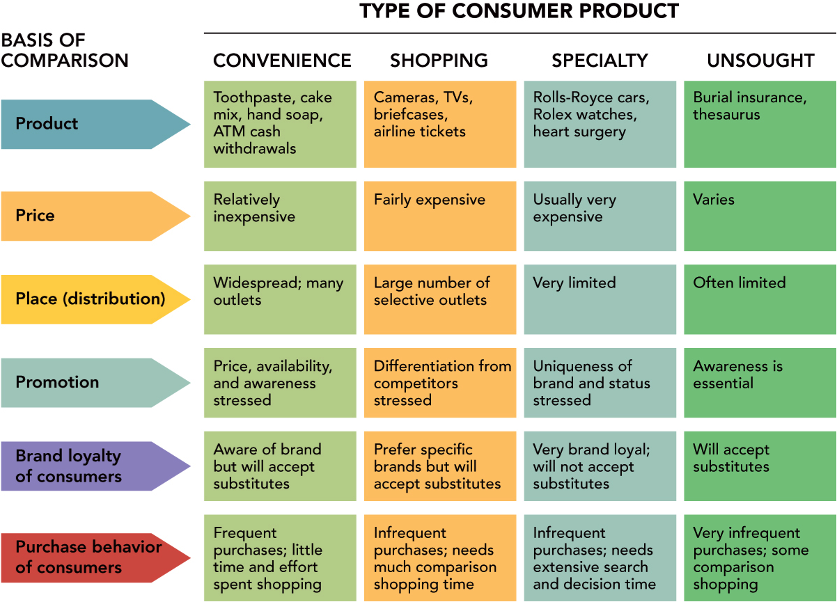 different consumer types type marketing services convenience classification market purchasing card