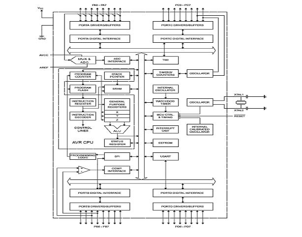 Mikroprosessor Mikrokontoler Atmega8535