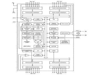 Satrio Wibowo: Mikrokontroller ATMEGA8535