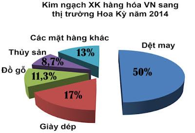 Kim ngạch xuất khẩu hàng hóa VN sang Mỹ năm 2014