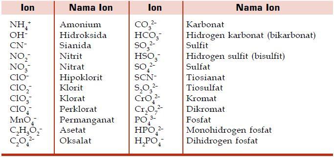 Tata Nama Serta Contoh Senyawa Ion Poliatomik Asam Dan Basa Materiedukasi Com