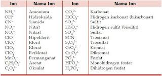 Tata Nama Senyawa Ion Poliatomik, Asam dan Basa