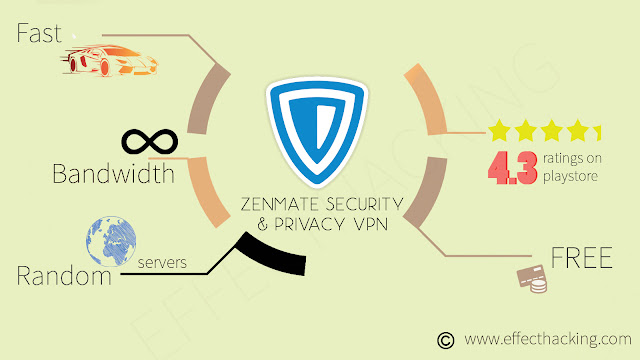 Zenmate Security & Privacy VPN Infographic