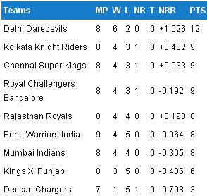 DLF IPL 2012 Points Table