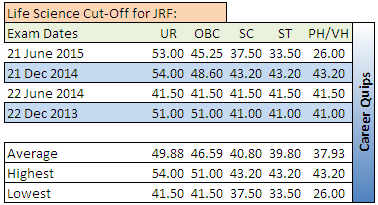 CSIR NET Cut-Off for Life Science JRF