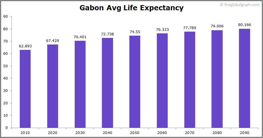 Gabon  Avg Life Expectancy