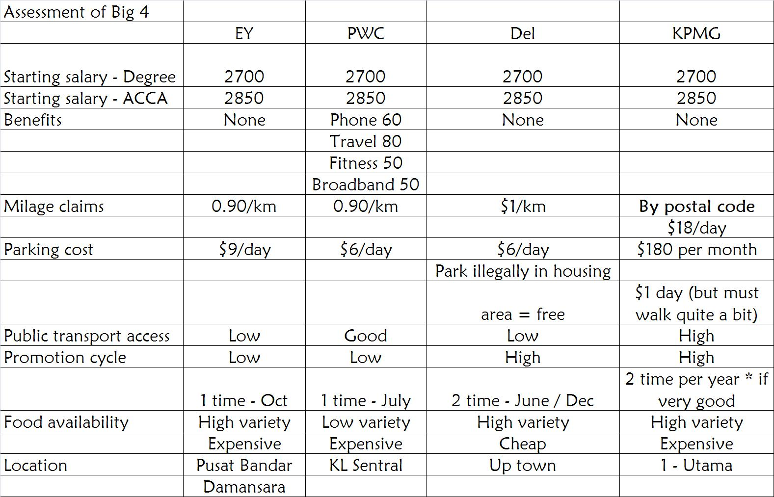 Malaysian Audit salaries / firms | Jay's Audit Room - ACCA AAA and AA