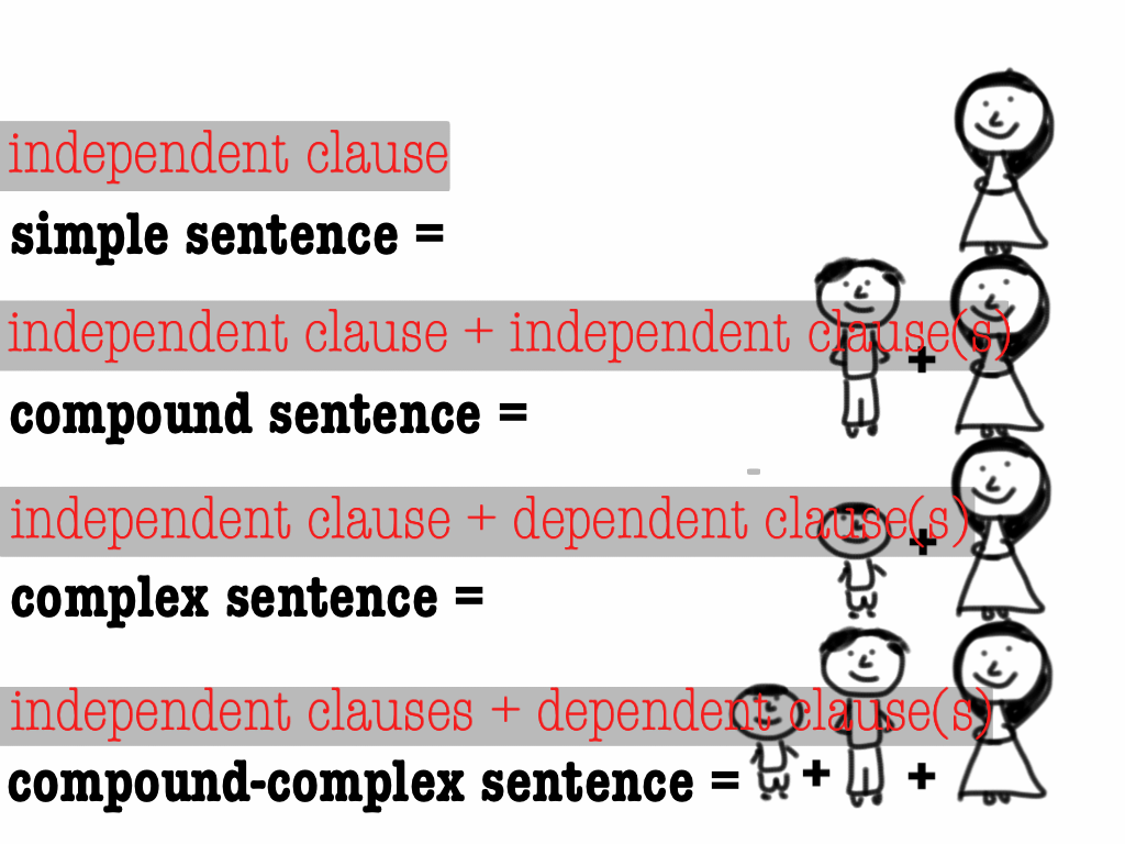 Sentence Structure What You Need To Know