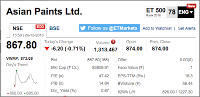 Asian Paints' Share's Market Snapshot