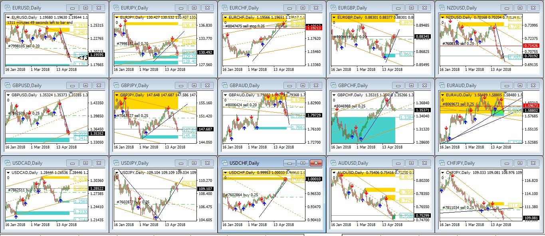 Sistem, Strategi, dan Tips Trading Harian Forex