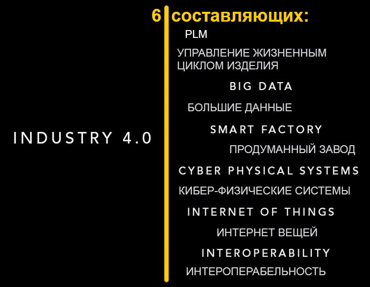 6 составляющих Industry 4.0