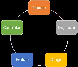 Las funciones de la administración