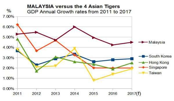 Mahathir Kata Malaysia Jadi Kucing: Mahathir Cemburukan Najib Bawa Ekonomi Malaysia Mengatasi Negara Asian Tiger