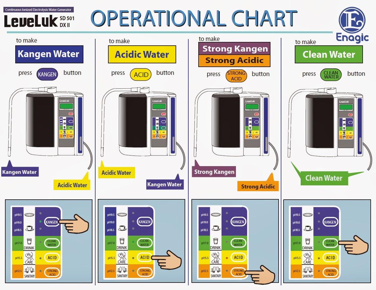 Cara Penggunaan Mesin Kangen Water