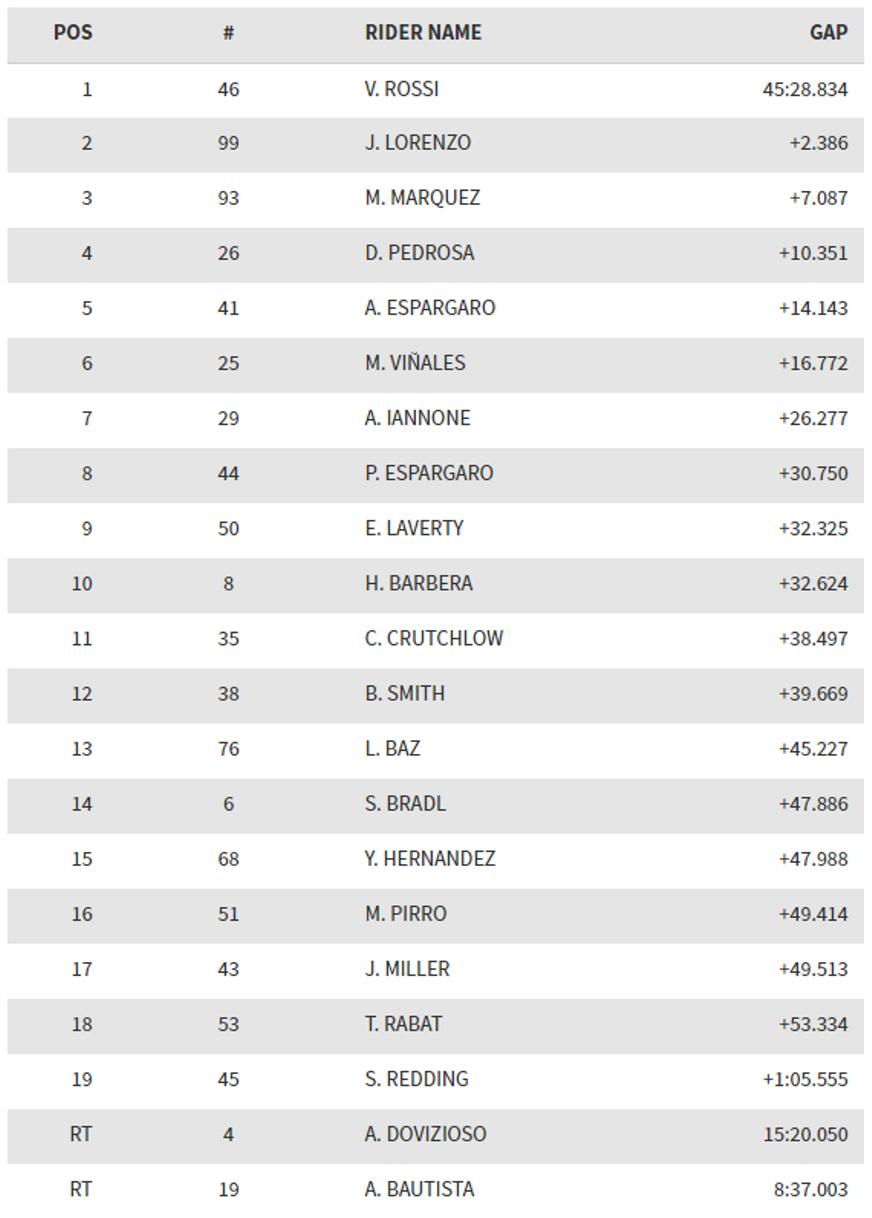 MotoGP Jerez 2016 : Finish pertama, Valentino Rossi hampir tak tersentuh . . Dovizioso tak dapat selesaikan lomba
