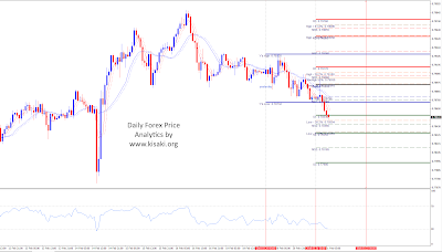 Forex AUDUSD 1 Hour chart analytics