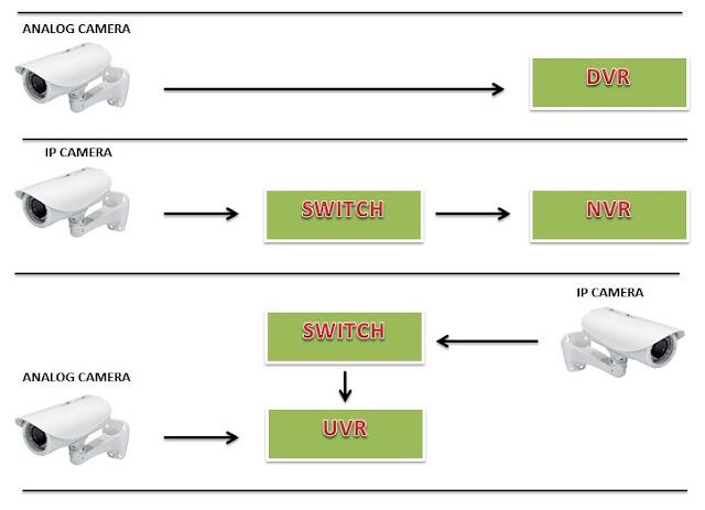 Perbedaan perekam cctv DVR, NVR dan UVR SPC