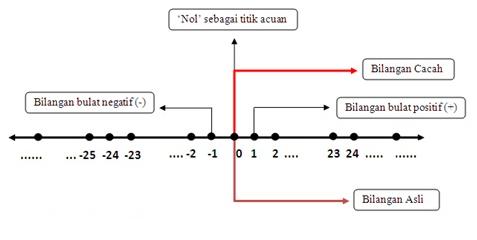 Buku matematika kelas 7 semester 1 bilangan pada garis bilangan bilangan bulat positif terletak di kanan bilangan nol sedangkan bilangan bulat negatif terletak di kiri nol ccuart Gallery