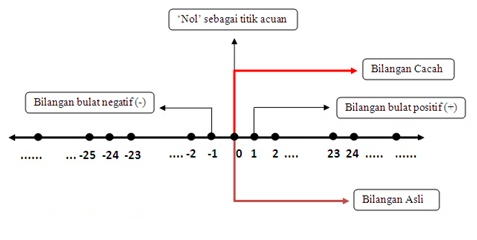 Buku matematika kelas 7 semester 1 bilangan pada garis bilangan bilangan bulat positif terletak di kanan bilangan nol sedangkan bilangan bulat negatif terletak di kiri nol ccuart Images