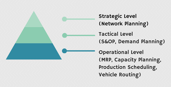 supply chain planning 1