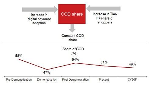 COD Share