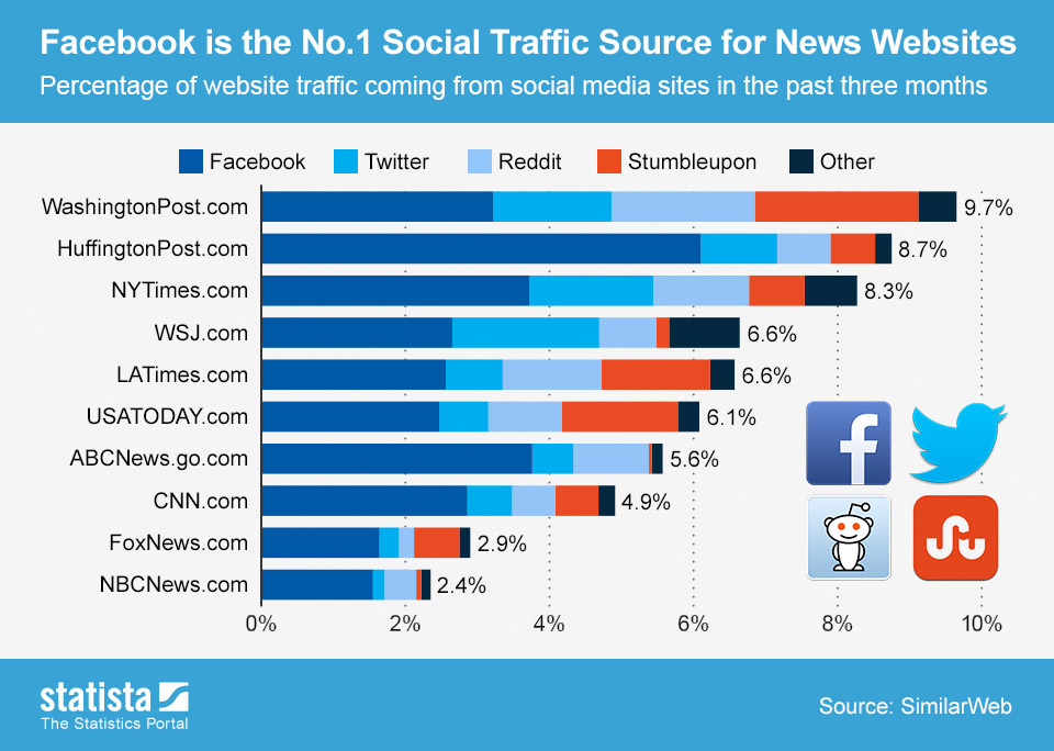 Social_media_traffic from facebook