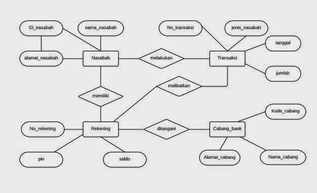 Perancangan Basis Data Menggunakan E R Diagram Manual Tips Trik