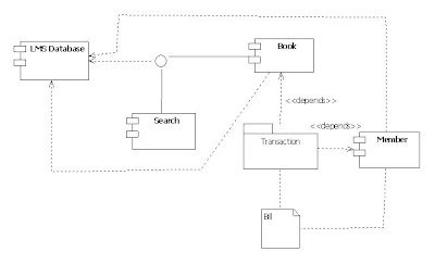uml diagrams library management system | programs and ... onan 318 engine component diagram component diagram notation