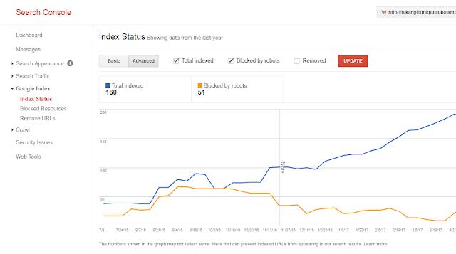 Mengatasi Blocked By Robots Pada Index Status Google Console