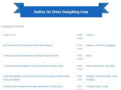Cara Membuat Daftar Isi Blog Keren Berdasarkan Label di Halaman Blogger Loading Cepat