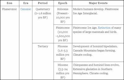 Skala waktu geologi summary