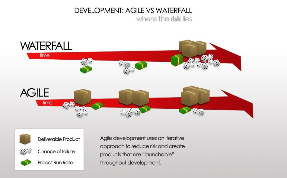 Pengertian agile development sistem informasi pengertian agile development ccuart Choice Image